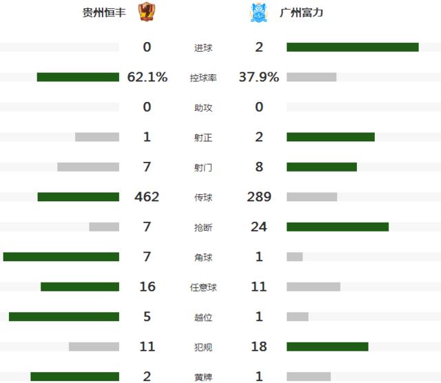 中超首支降级球队产生 贵州0-2富力提前2轮降入中甲