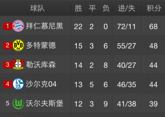 德甲最新积分榜(2)拜仁20优势跑