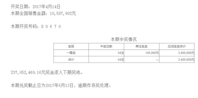 排列五第17097期开奖公告:开奖号码80670