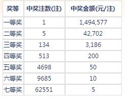 七乐彩140期开奖:头奖1注149万 二奖42702元
