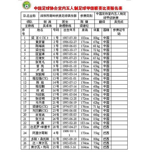 2012-13赛季五甲联赛球队简介 深圳南岭铁狼