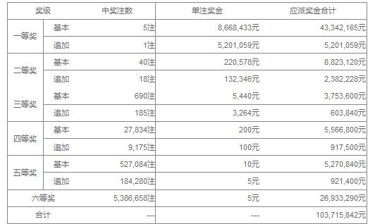 大乐透117期开奖:头奖5注866万 奖池43.07亿