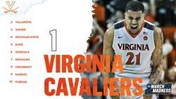 ESPN最新NCAA实力榜:常规赛尾声弗吉尼亚称雄