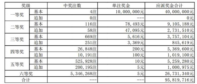 大乐透122期开奖:头奖4注1000万 奖池65.3亿