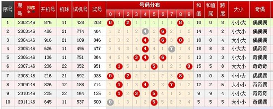 福彩3d历史开奖统计