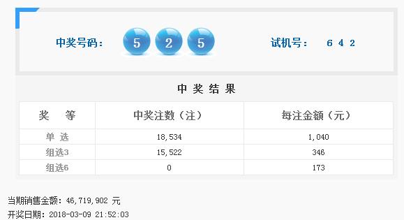 福彩3D第2018061期开奖公告:开奖号码525