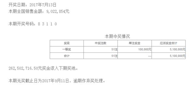 排列五第17187期开奖公告:开奖号码83110