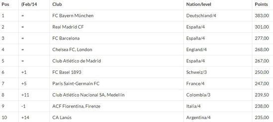 世界足球俱乐部最新排名 恒大第30位力压曼联