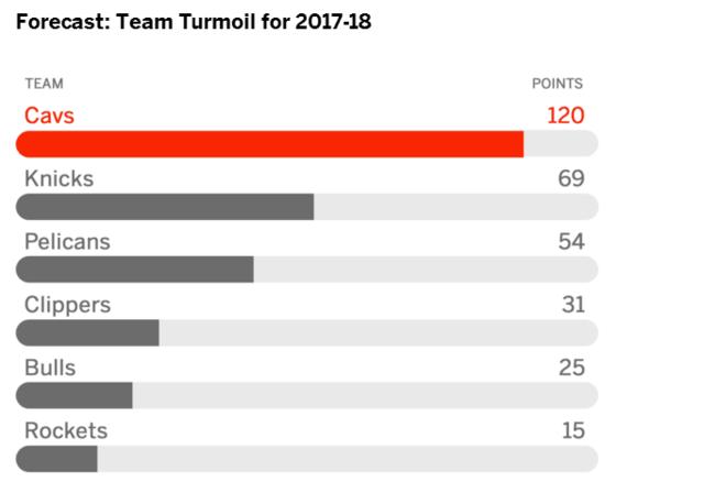 ESPN预测下季动荡球队 骑士居首火箭排名第六