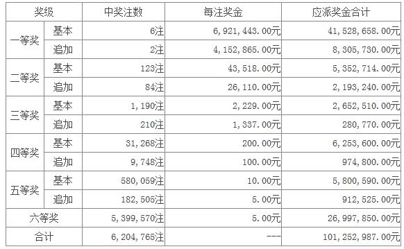 大乐透005期开奖:头奖6注692万 奖池22.46亿