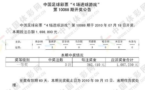 进球彩088期开奖:一等奖3注 每注奖金36万