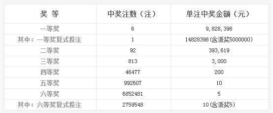 双色球139期开奖:头奖6注982万 奖池7.21亿