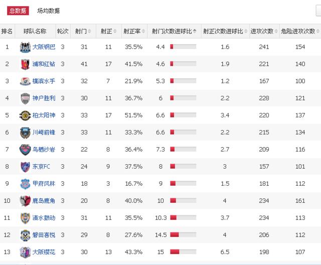 数据贴!上港浦和中日最强火力PK 苏宁欲正名