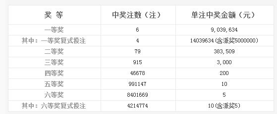 双色球138期开奖:头奖6注903万 奖池6.72亿