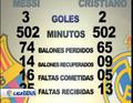 视频:西班牙超级杯前 梅西C罗德比数据对比