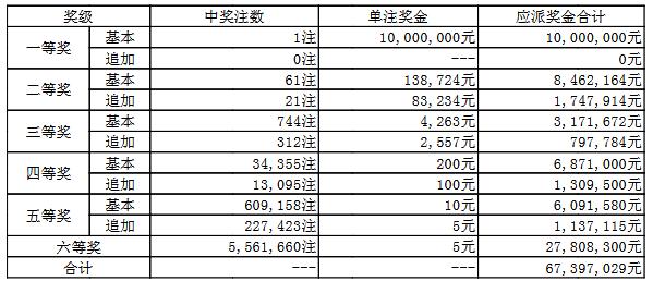 大乐透092期开奖:头奖1注1000万 奖池62.7亿
