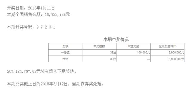 排列五第18011期开奖公告:开奖号码97231