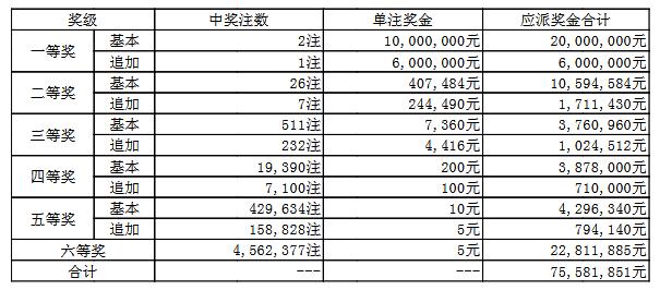 大乐透097期开奖:头奖2注1000万 奖池63.4亿