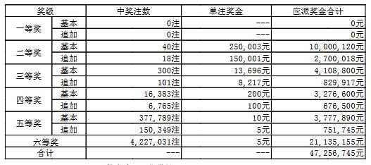 大乐透18094期:头奖空二奖25万 奖池63.4亿