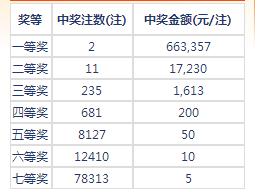 七乐彩076期开奖:头奖2注66万 二奖17230元