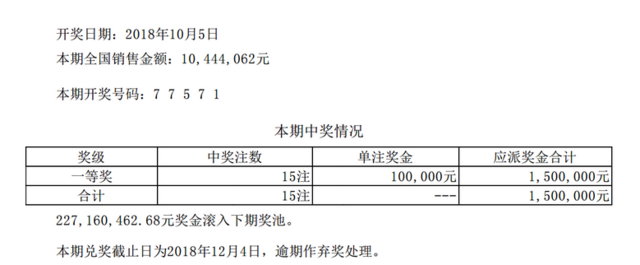 排列五第18271期开奖公告:开奖号码77571