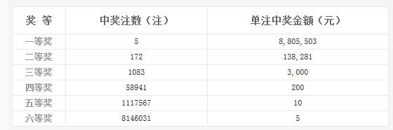 双色球021期开奖:头奖5注880万 奖池5.67亿
