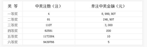 双色球091期开奖:头奖4注899万 奖池8.54亿