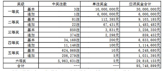 大乐透029期开奖:头奖3注1000万 奖池51.3亿