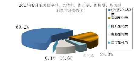 8月全国彩票销量:总销量350亿 同比增13.1%