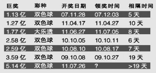 5.14亿得主19天仍未兑奖 堪称史上最淡定(图)