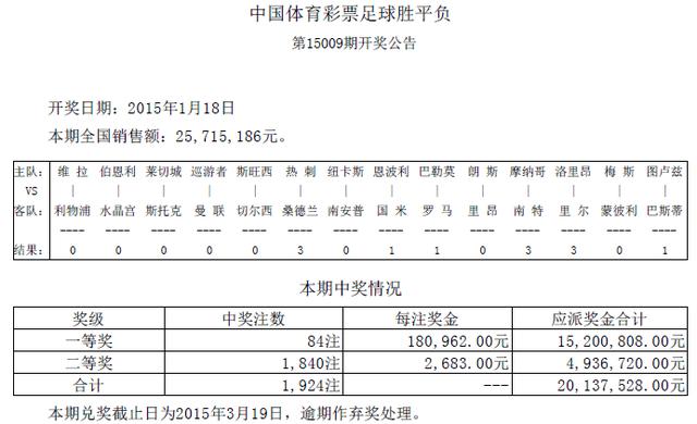 胜负彩009期开奖:头奖84注15万 二奖2683元
