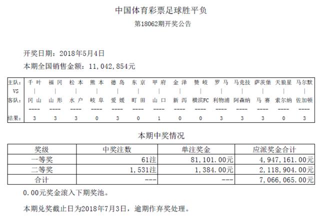 胜负彩062期开奖:头奖61注8万1 二奖1384元