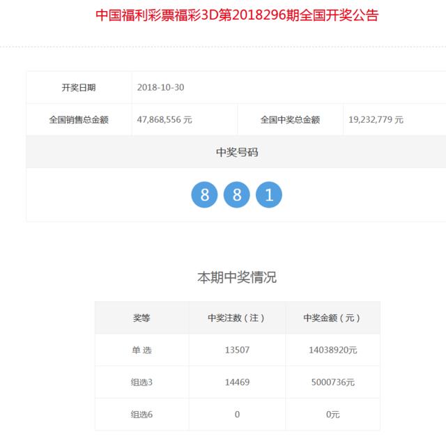 福彩3D第2018296期开奖公告:开奖号码881
