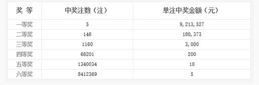 双色球051期开奖:头奖5注921万 奖池10.02亿