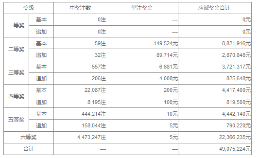 大乐透121期开奖:头奖空二奖14万 奖池42.7亿