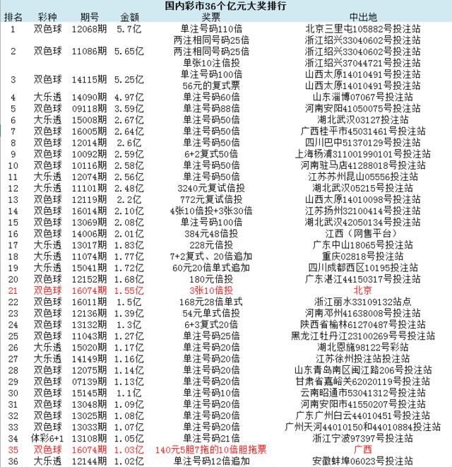 中国彩票36个亿元巨奖:北京1.55亿仅排第21