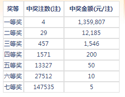 七乐彩132期开奖:头奖4注135万 二奖12185元