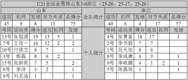 全运U21男排山东3-0夺冠 浙江四川分获银铜牌