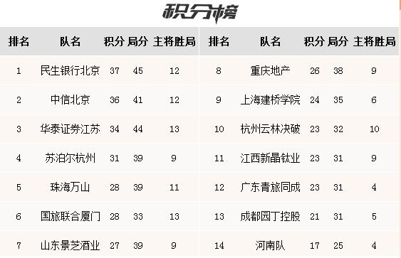 围甲第18轮时越屠龙胜朴廷桓 广东暂离降级区