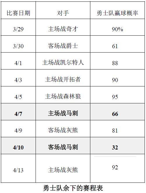 权威系统预测勇士余下形势:73胜概率超六成