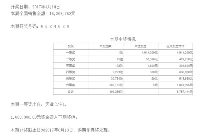 七星彩042期开奖:头奖1注491万 二奖16390元