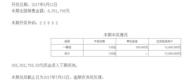排列五第17126期开奖公告:开奖号码25892