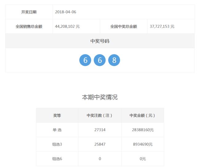 福彩3D第2018089期开奖公告:开奖号码668