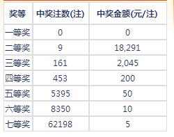 七乐彩116期开奖:头奖空二奖1万8 奖池115万