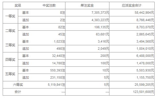 大乐透065期开奖:头奖8注730万 奖池35.72亿