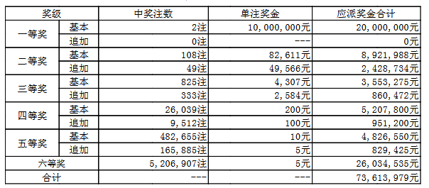 大乐透026期开奖:头奖2注1000万 奖池50.7亿