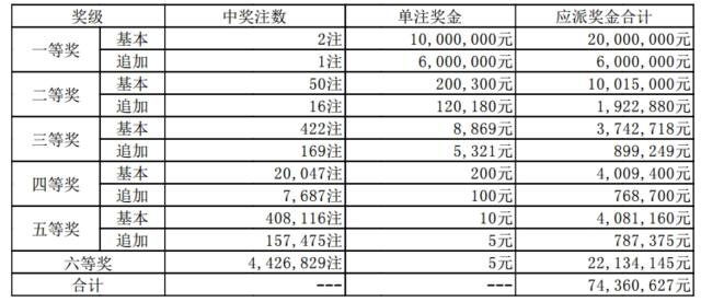 大乐透091期开奖:头奖2注1000万 奖池62.3亿