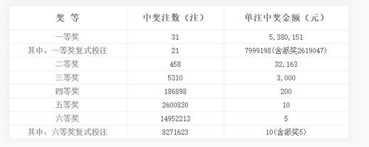 双色球145期开奖:头奖31注538万 奖池5.74亿