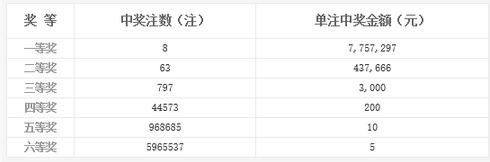 双色球126期开奖:头奖8注775万 奖池6.18亿