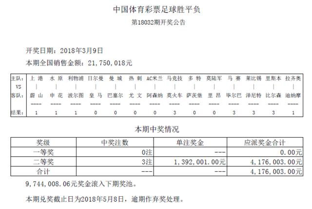 胜负彩032期开奖:头奖空二奖139万 奖池974万